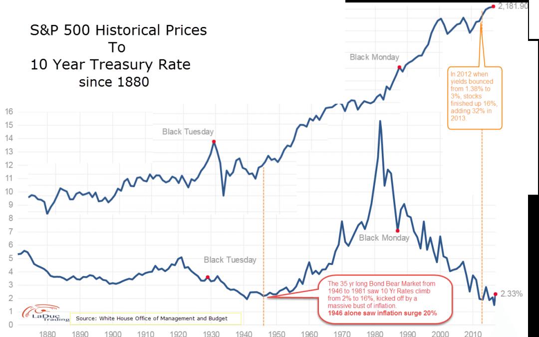 S&P Bulls and Bond Bears Pin Hopes to 1946