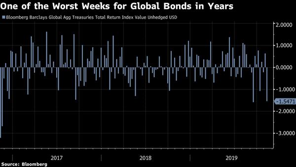 Market Catch: Historic Bond Move