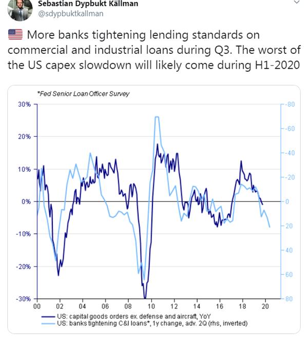 Market Catch: Permian, Capex, Earnings Slowdown